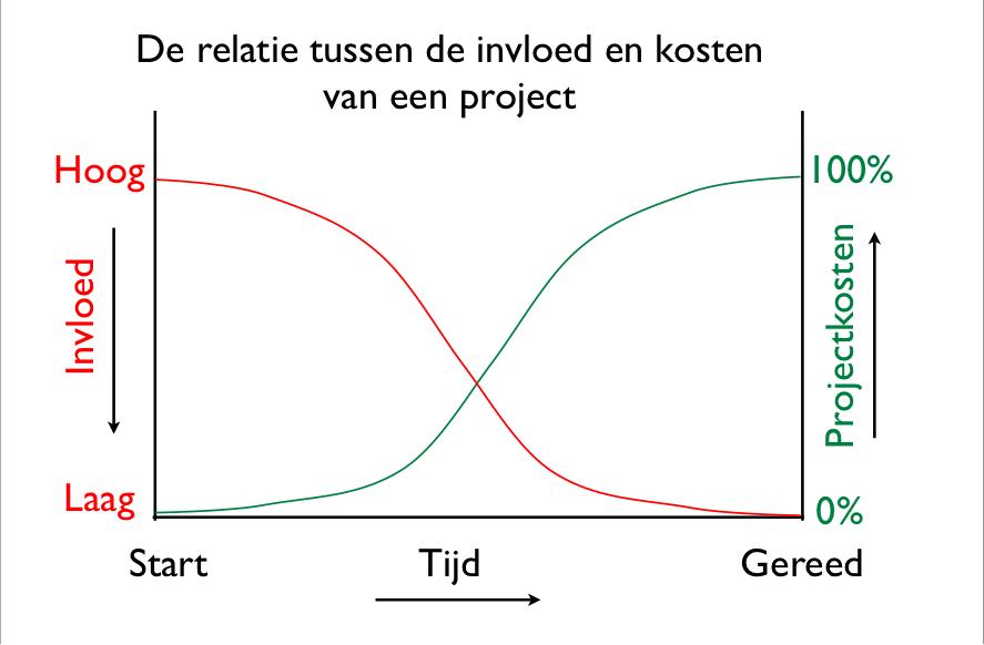 Projectkosten