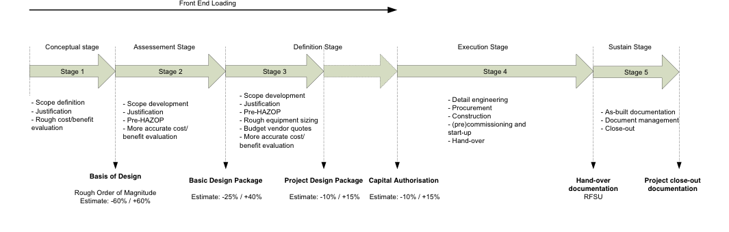 workflow Stage Gate proces