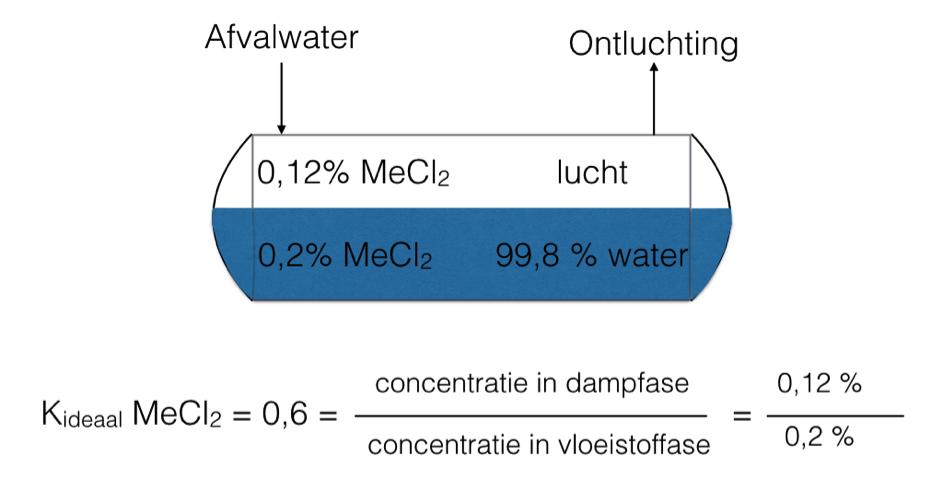 Destillatie 2