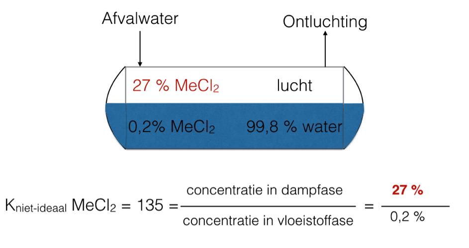 Destillatie 3